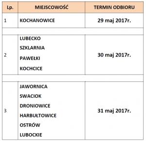 harmonogram gabarytów 2017r.