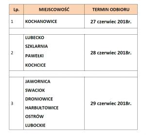 harmonogram gabarytów 2018r.
