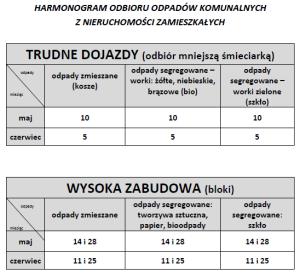 harmonogram odpady TRUDNE DOJAZDY, WYSOKA ZABUDOWA