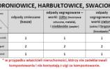 Wywóz odpadów Droniowice, Harbułtowice, Swaciok