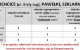 Wywóz odpadów Kochcice, Pawełki, Szklarnia